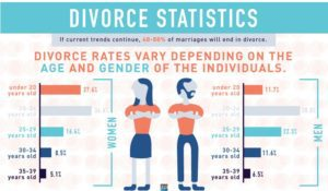 social media causes divorce florida